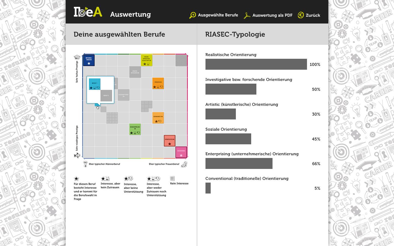 ibea-05-auswertung